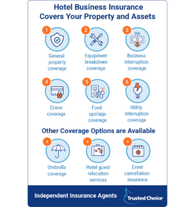 Hotel Business Insurance Coverage